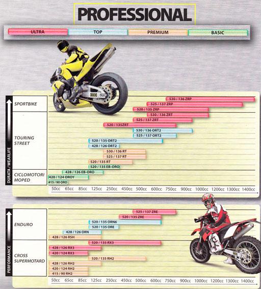 Цепи для мотоциклов